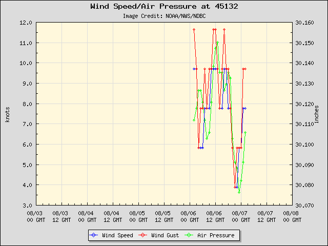 5-day plot - Wind Speed, Wind Gust and Atmospheric Pressure at 45132