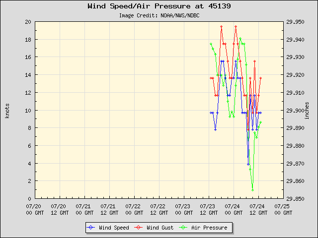 5-day plot - Wind Speed, Wind Gust and Atmospheric Pressure at 45139