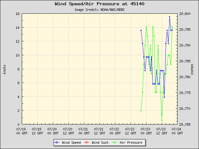 5-day plot - Wind Speed, Wind Gust and Atmospheric Pressure at 45140