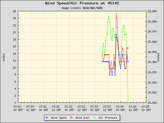 5-day plot - Wind Speed, Wind Gust and Atmospheric Pressure at 45142