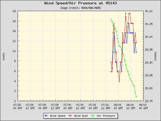 5-day plot - Wind Speed, Wind Gust and Atmospheric Pressure at 45143