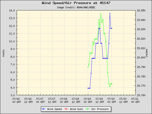 5-day plot - Wind Speed, Wind Gust and Atmospheric Pressure at 45147