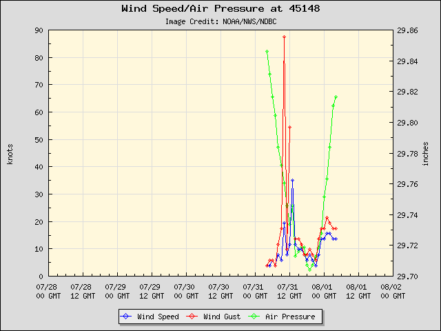 5-day plot - Wind Speed, Wind Gust and Atmospheric Pressure at 45148