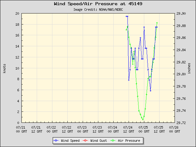 5-day plot - Wind Speed, Wind Gust and Atmospheric Pressure at 45149