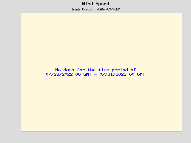 5-day plot - Wind Speed, Wind Gust and Atmospheric Pressure at 45150