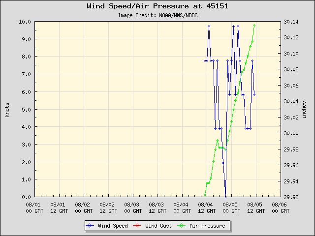 5-day plot - Wind Speed, Wind Gust and Atmospheric Pressure at 45151