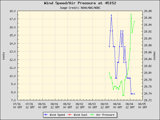 5-day plot - Wind Speed, Wind Gust and Atmospheric Pressure at 45152