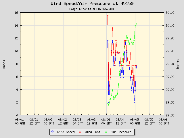 5-day plot - Wind Speed, Wind Gust and Atmospheric Pressure at 45159