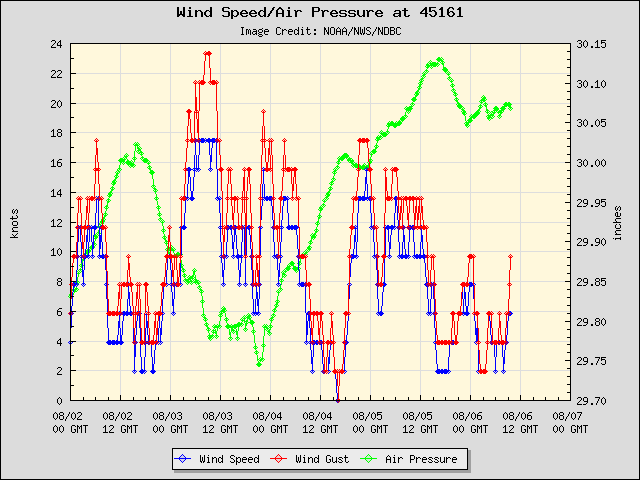 5-day plot - Wind Speed, Wind Gust and Atmospheric Pressure at 45161
