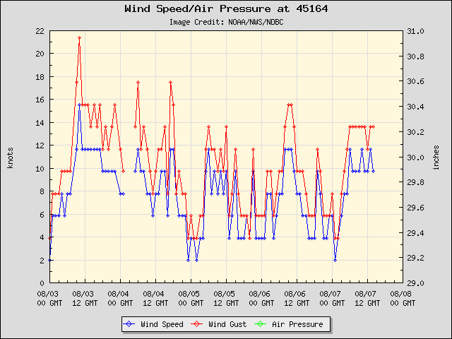 5-day plot - Wind Speed, Wind Gust and Atmospheric Pressure at 45164