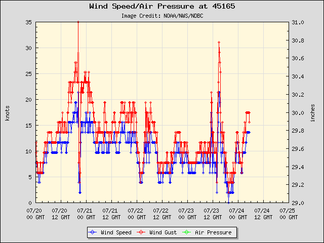 5-day plot - Wind Speed, Wind Gust and Atmospheric Pressure at 45165