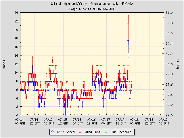 5-day plot - Wind Speed, Wind Gust and Atmospheric Pressure at 45167