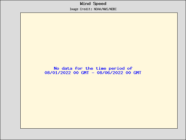 5-day plot - Wind Speed, Wind Gust and Atmospheric Pressure at 45170