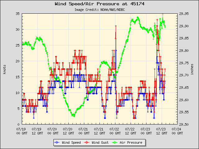Wilmette buoy (45174) winds, gusts, pressure