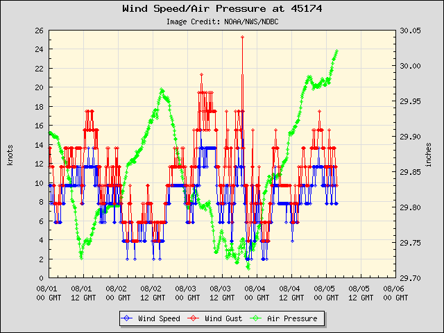 5-day plot - Wind Speed, Wind Gust and Atmospheric Pressure at 45174