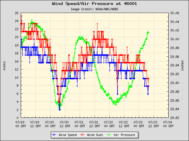 5-day plot - Wind Speed, Wind Gust and Atmospheric Pressure at 46001