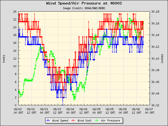 5-day plot - Wind Speed, Wind Gust and Atmospheric Pressure at 46002