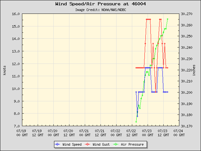 5-day plot - Wind Speed, Wind Gust and Atmospheric Pressure at 46004
