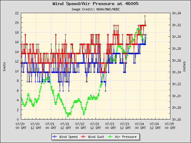 5-day plot - Wind Speed, Wind Gust and Atmospheric Pressure at 46005