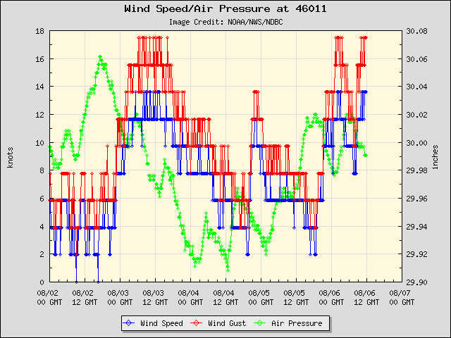 5-day plot - Wind Speed, Wind Gust and Atmospheric Pressure at 46011