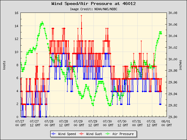 5-day plot - Wind Speed, Wind Gust and Atmospheric Pressure at 46012