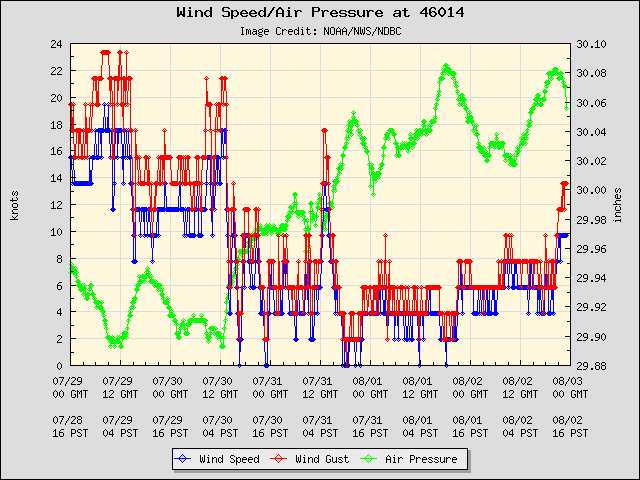 5-day plot - Wind Speed, Wind Gust and Atmospheric Pressure at 46014