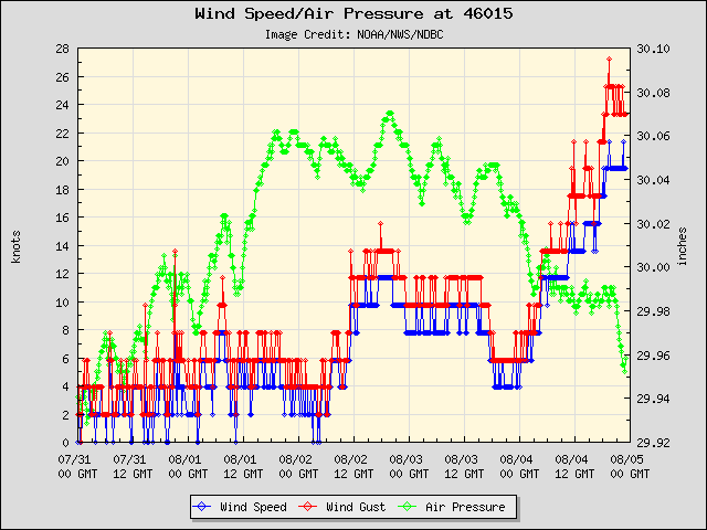 5-day plot - Wind Speed, Wind Gust and Atmospheric Pressure at 46015