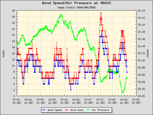 5-day plot - Wind Speed, Wind Gust and Atmospheric Pressure at 46022