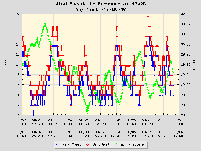 5-day plot - Wind Speed, Wind Gust and Atmospheric Pressure at 46025