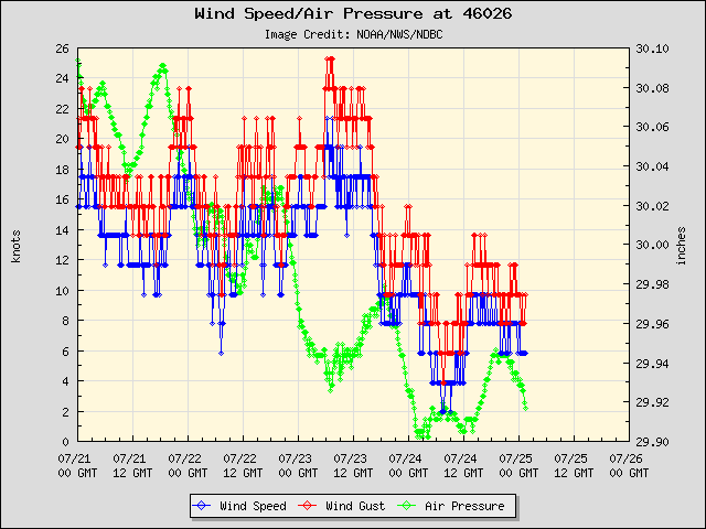 Wind/Pressure at Buoy 46026