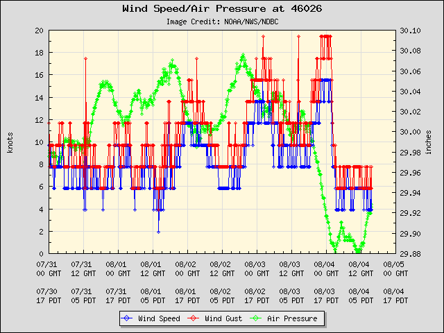 5-day plot - Wind Speed, Wind Gust and Atmospheric Pressure at 46026