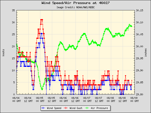 5-day plot - Wind Speed, Wind Gust and Atmospheric Pressure at 46027