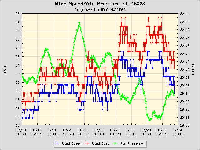 5-day plot - Wind Speed, Wind Gust and Atmospheric Pressure at 46028