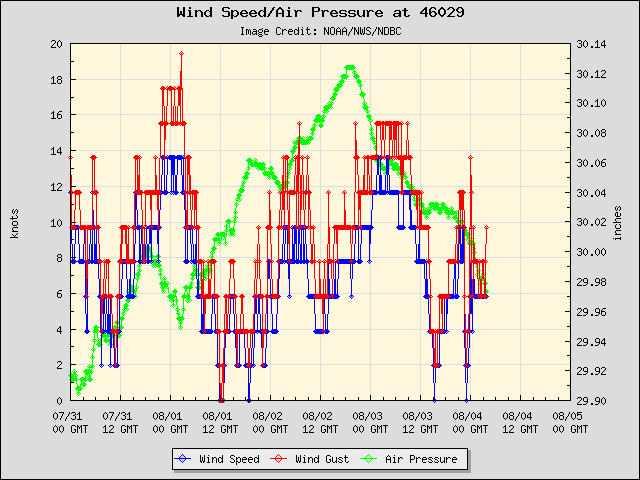 5-day plot - Wind Speed, Wind Gust and Atmospheric Pressure at 46029