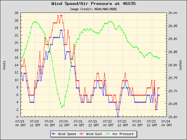 5-day plot - Wind Speed, Wind Gust and Atmospheric Pressure at 46035
