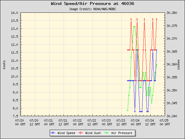 5-day plot - Wind Speed, Wind Gust and Atmospheric Pressure at 46036