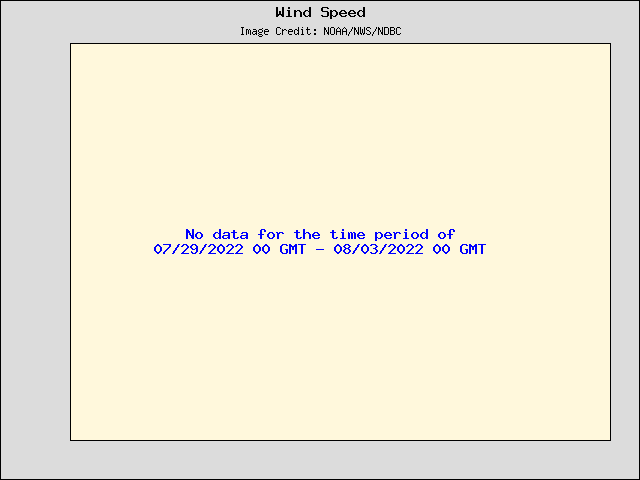 5-day plot - Wind Speed, Wind Gust and Atmospheric Pressure at 46041