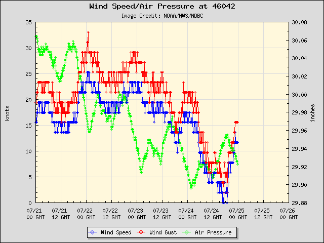 5-day plot - Wind Speed, Wind Gust and Atmospheric Pressure at 46042
