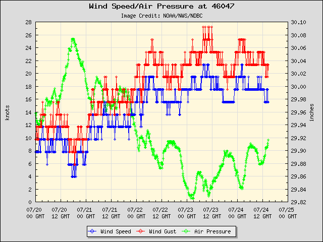 5-day plot - Wind Speed, Wind Gust and Atmospheric Pressure at 46047