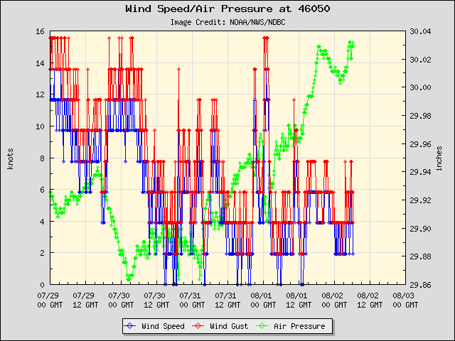 5-day plot - Wind Speed, Wind Gust and Atmospheric Pressure at 46050