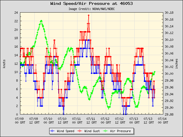 5-day plot - Wind Speed, Wind Gust and Atmospheric Pressure at 46053