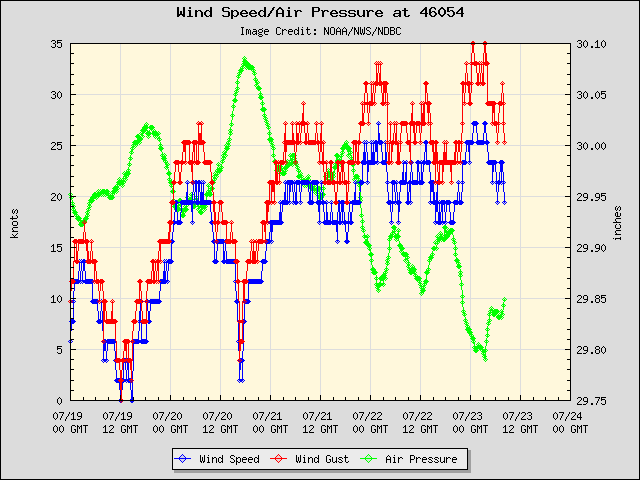 5-day plot - Wind Speed, Wind Gust and Atmospheric Pressure at 46054
