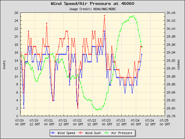 5-day plot - Wind Speed, Wind Gust and Atmospheric Pressure at 46060