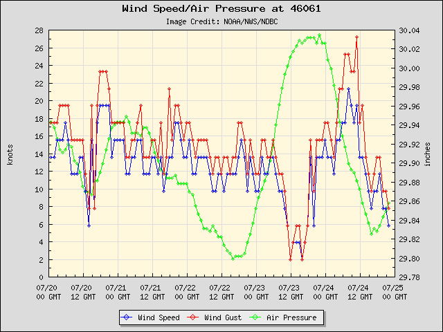 5-day plot - Wind Speed, Wind Gust and Atmospheric Pressure at 46061