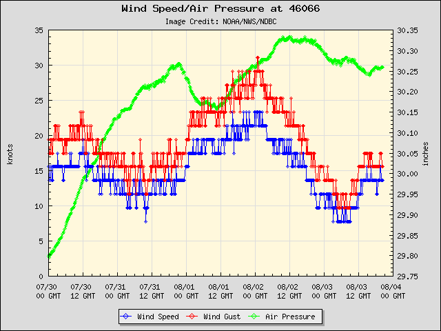 5-day plot - Wind Speed, Wind Gust and Atmospheric Pressure at 46066
