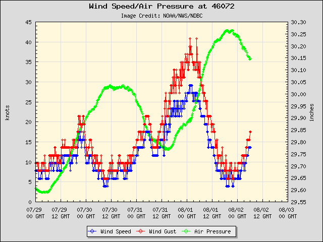5-day plot - Wind Speed, Wind Gust and Atmospheric Pressure at 46072