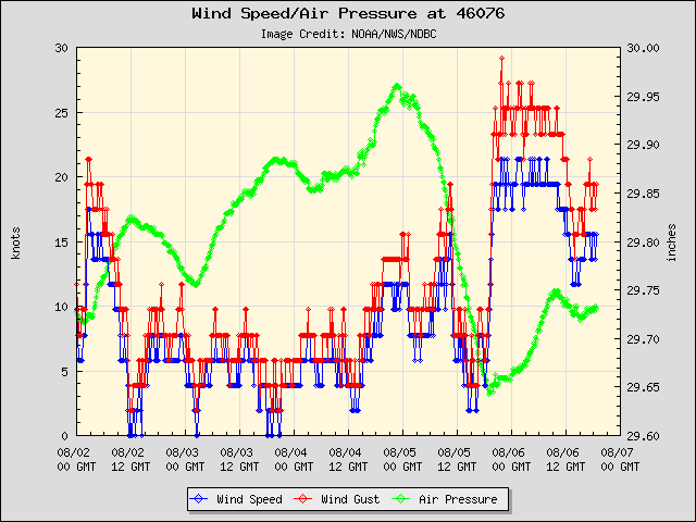 5-day plot - Wind Speed, Wind Gust and Atmospheric Pressure at 46076