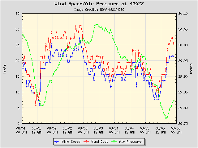 5-day plot - Wind Speed, Wind Gust and Atmospheric Pressure at 46077