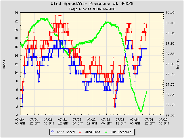 5-day plot - Wind Speed, Wind Gust and Atmospheric Pressure at 46078