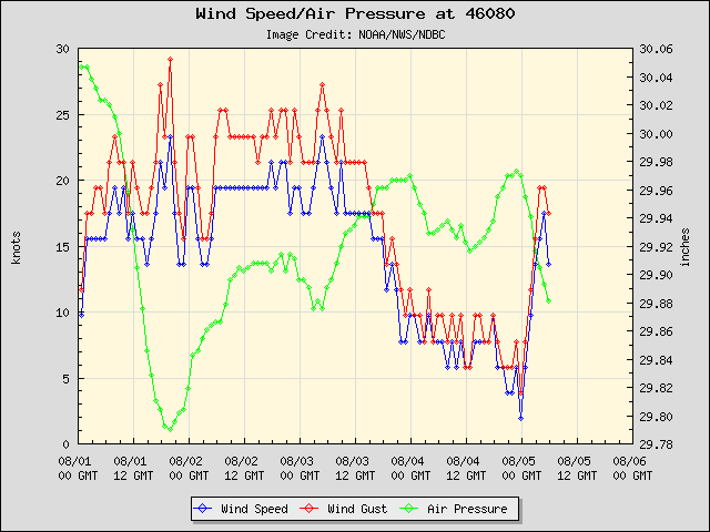 5-day plot - Wind Speed, Wind Gust and Atmospheric Pressure at 46080